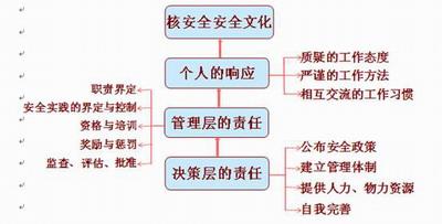四川安全生产网—核安全文化