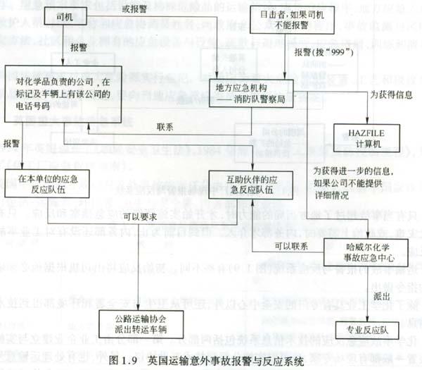 氯的网络结构图